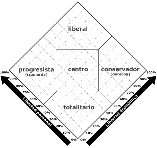 Diagrama de Nolan.