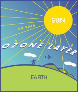Sol, rayos UV y capa de Ozono.